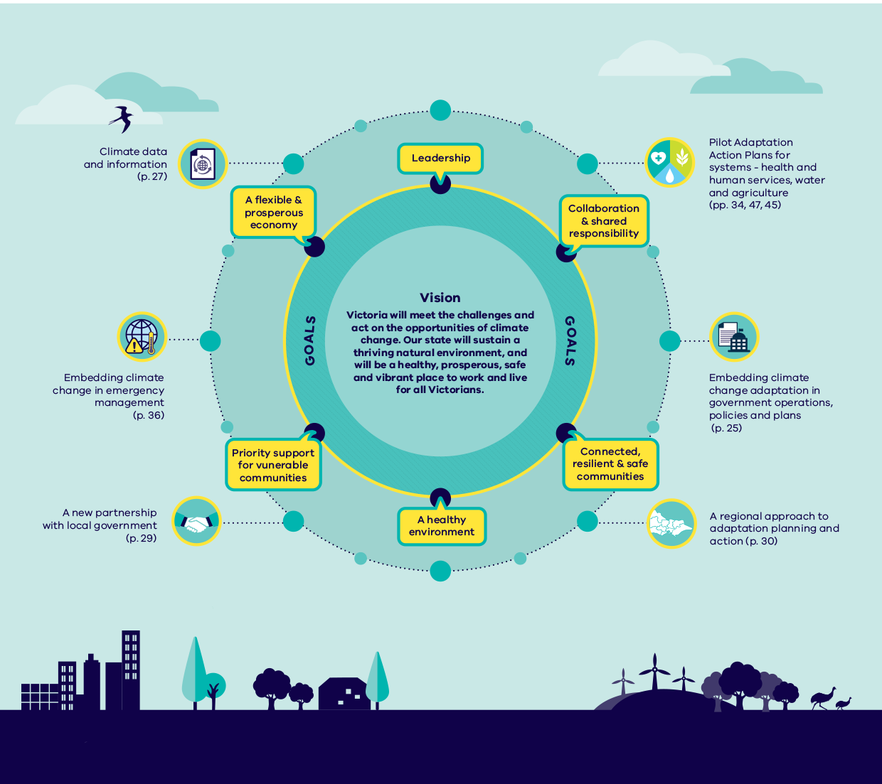 Victorias Climate Change adaptation plan info graphic