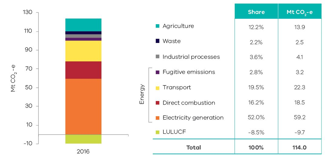Graph showing Victorian greenhouse gas emissions by sector and energy subsectors 2016