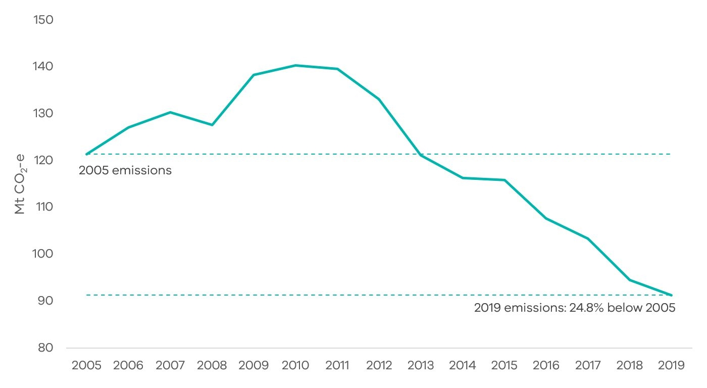 In 2019, Victoria's emissions had fallen to 24.8% below 2005 levels