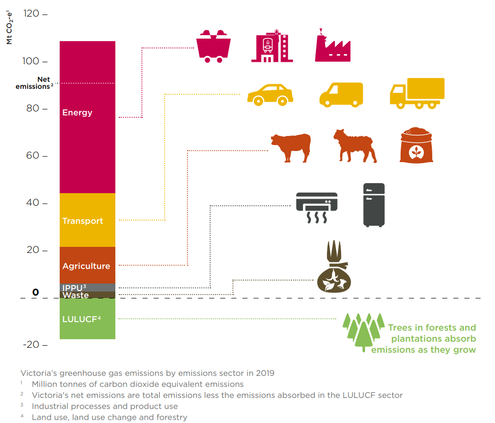 Victoria's emissions come from many sources. In 2019, 70% of Victoria's emissions come from the energy sector, transport is responsible for 25%, agriculture emitted 17%, industrial processes and product use represented 4%, and the waste sector accounted for the remaining 3%. Victoria's forests and natural systems absorbed around 19% of Victoria's emissions. This removal of emissions in the Land Use, Land Use Change and Forestry sector gives a total of 100% across all sectors – in other words, produces Victoria's total net emissions