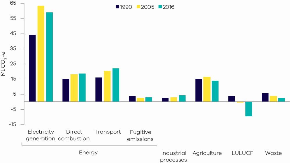 Graph showing Victorian greenhouse gas emissions by sector 1990 2005 and 2016