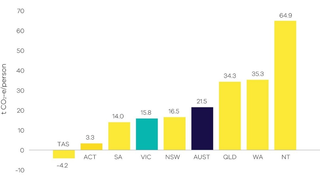 Graph of per capita emissions in Australia and by State/Territory, 2018