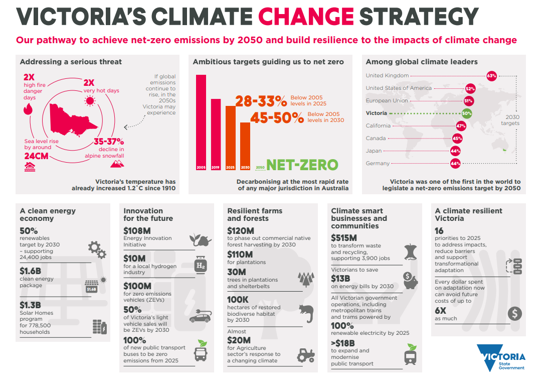 Victoria's Climate Change Strategy sets our pathway to achieve net-zero emissions by 2050 and build resilience to the impacts of climate change. In the last year alone, the Victorian Government has committed almost $2 billion to accelerate climate action and invest in our clean energy future. This includes the $1.6 billion clean energy package announced in the Victorian Budget 2020–21, $100 million to accelerate the uptake of Zero Emissions Vehicles and almost $20 million to support the agriculture sector response to a changing climate. These commitments are expected to result in Victorian households and businesses saving around $13 billion in energy costs by 2030