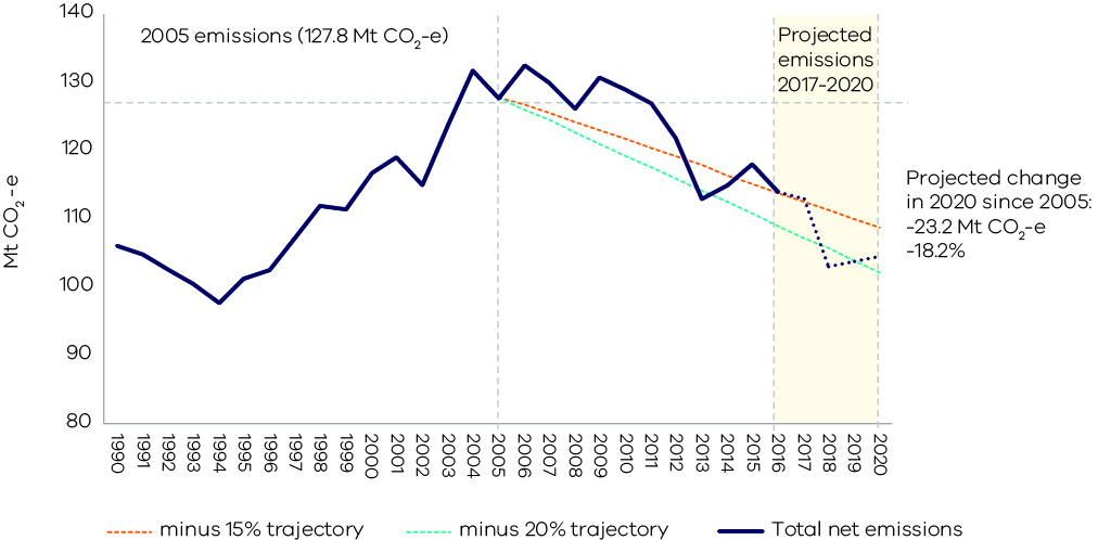 Victoria's historical and projected emissions 1990 to 2020