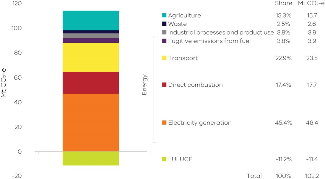 Graph of Victorian emissions by sector and energy sub-sectors, 2018