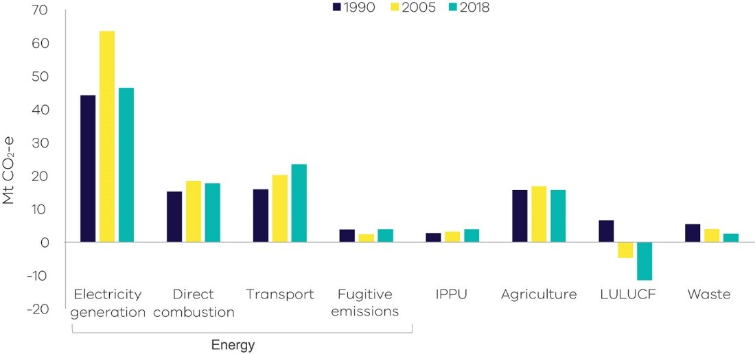 Graph of emissions by sector – 1990, 2005 and 2018