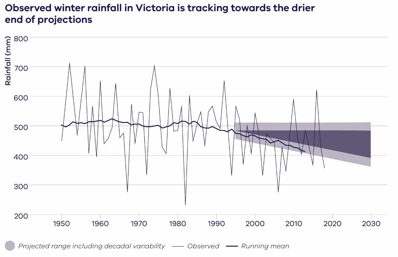 Observed rainfall averaged over Victoria (AWAP; thin black line) plus the 10-year running mean (thicker line), and the projected rainfall change to 2030 across climate models and emissions scenarios (relative to a 1986–2005 baseline period) (dark grey shading) plus an indication of decadal variability (light grey shading; one standard deviation of 10-year running average from the observations). For more details on the method, see Grose et al. (2017b) (CSIRO, 2019).