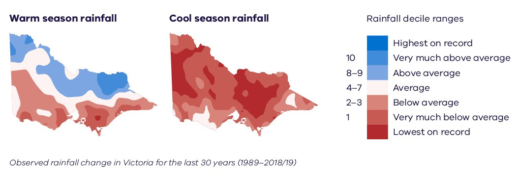 Maps showing warm season (November–March) and cool season (April–October) rainfall deciles. The maps show how the rainfall total over the past 30 years (1989–2019) for the given months compares to every 30-year period in the historical record. For example, decile 1 (very much below average) shows areas where rainfall over the past 30 years is in the lowest 10% of all such 30-year periods in the full range of long-term records back to 1900 (BoM, 2019).