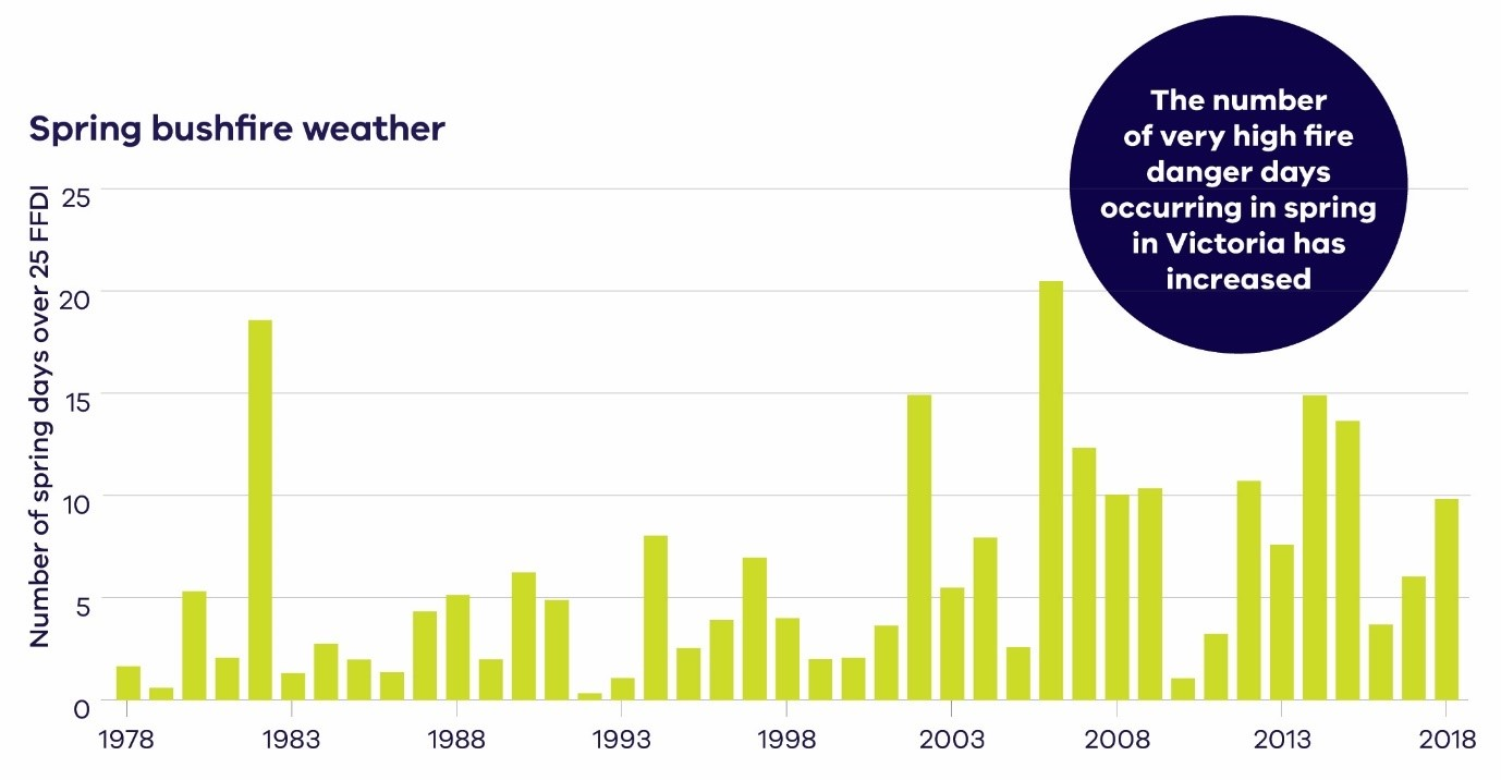 The number of very high fire danger days in spring has increased. The chart shows the number of days with Forest Fire Danger Index (FFDI) greater than 25 (very high fire danger) in Victoria in spring for the years (1978–2018) (BoM, 2019).