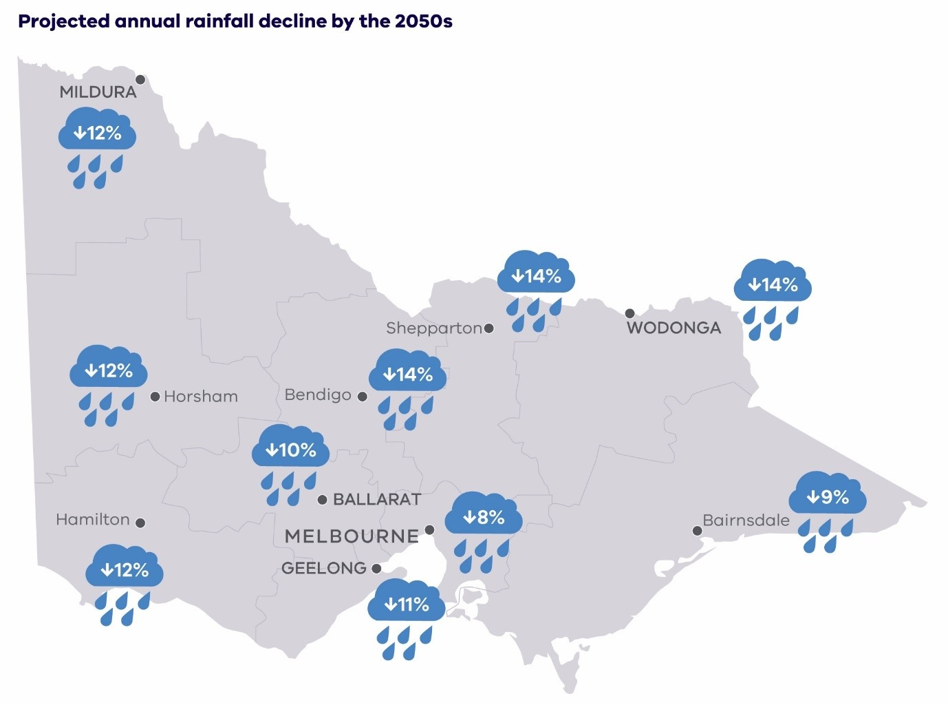 Average decline in annual rainfall in percent for locations across Victoria for the 2050s under high emissions scenario (RCP 8.5) compared to 1986–2005 (CSIRO, 2019).