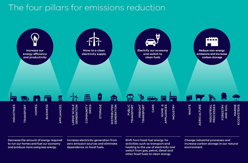 Four pillars for emissions reduction